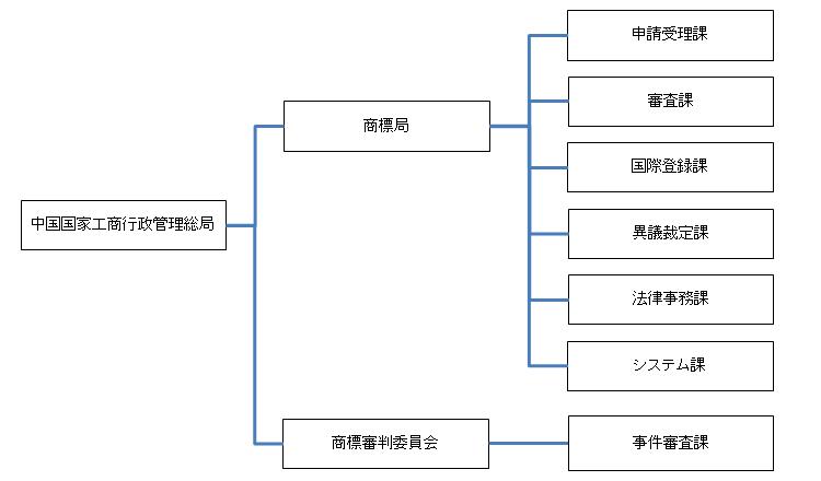 工商行政管理総局 商標局組織図